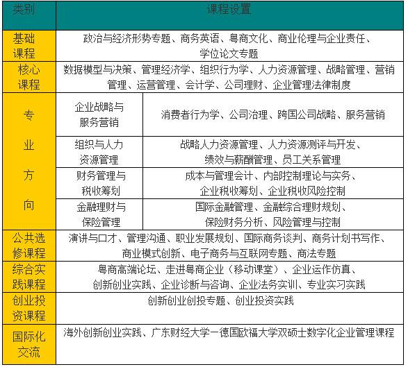 2019年广东财经大学MBA招生简章