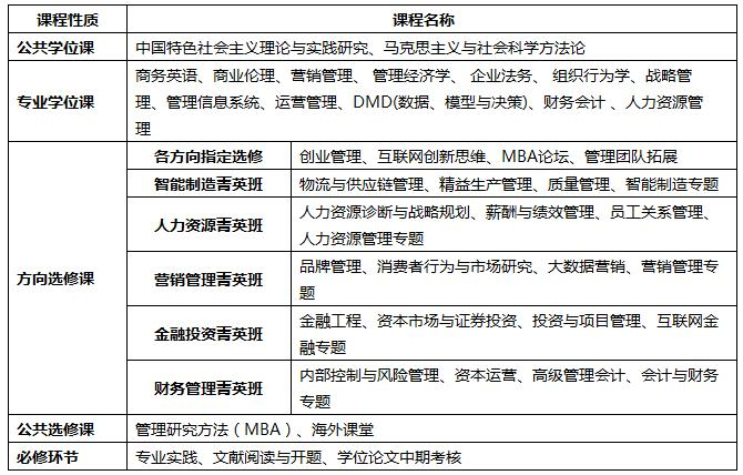 2019年广东工业大学MBA招生180人,学费7.5万