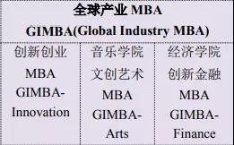 一所学校两个MBA学院?该选哪一个【第二弹】