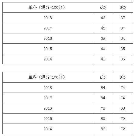 近五年管理類聯考國家線及趨勢圖(2014-2018年)