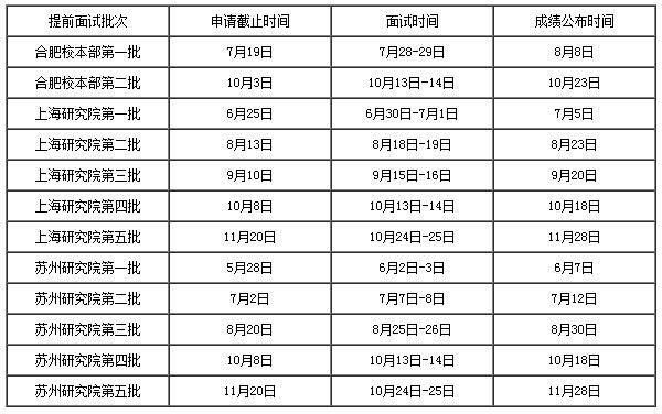 2019中国科学技术大学MBA提前面试及招生情况