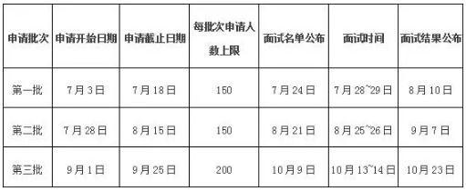 2019年哈尔滨工业大学MBA提前面试方案 (深圳)