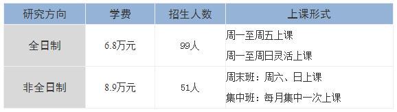 2019首都经济贸易大学MBA/FMBA招生简章