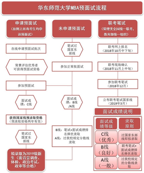 2019年华东师范大学MBA报考详细流程