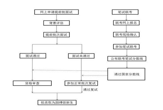 2019年天津财经大学MBA提前面试通知
