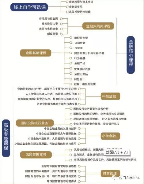 2019年厦门大学金融MBA(FMBA)招生简章