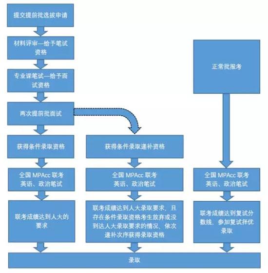 2019年中国人民大学MPAcc非全日制招生提前批选拔说明