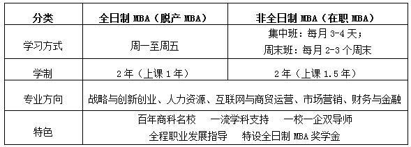 2019年浙江工商大学MBA招生简章