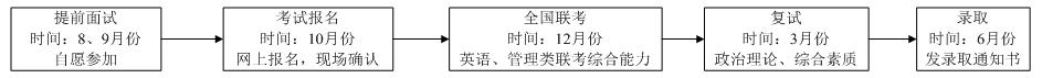 2019年北京信息科技大学MBA招生简章