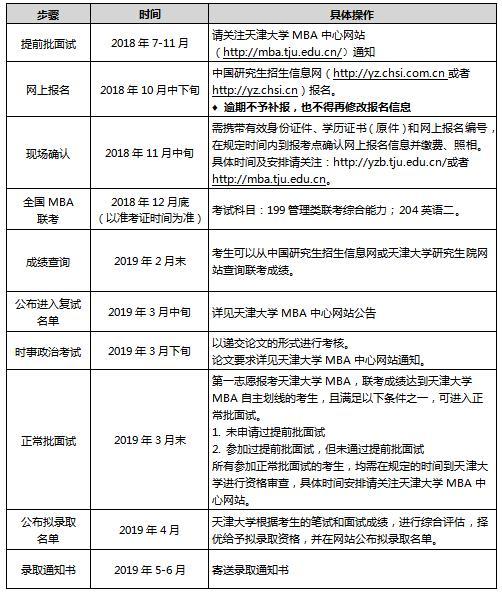 2019年天津大学MBA招生简章