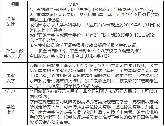 2019年北京工商大学MBA招生简章