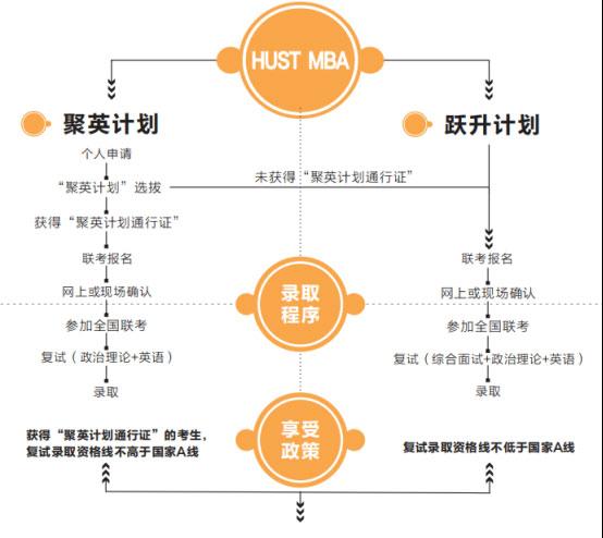 2019华中科技大学MBA招生政策发布,新政要点解读