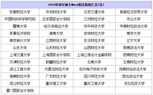 2019年审计硕士MAud招生院校汇总