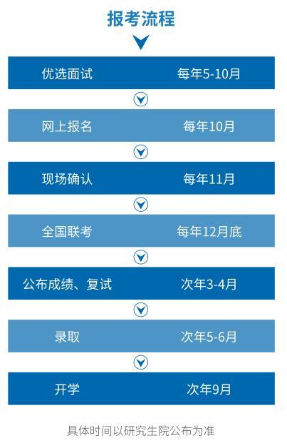 2019年华东理工大学MEM招生简章