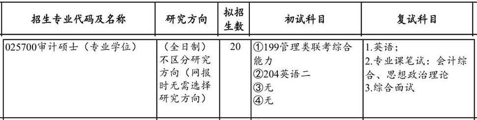 2019年山东财经大学MAud招生简章