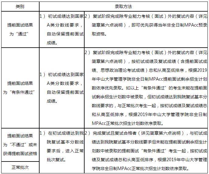 中山大学管理学院2019年会计硕士(MPAcc)招生简章