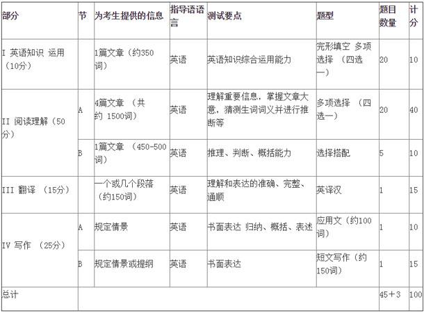 2019年MBA聯考英語(二)考試大綱出爐