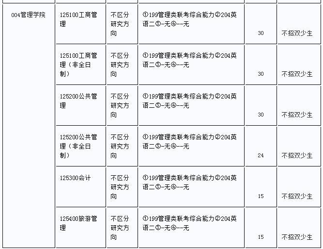 2019年中央民族大学MBA招生简章