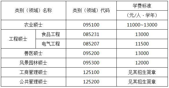 2019年中国农业大学MBA招生简章