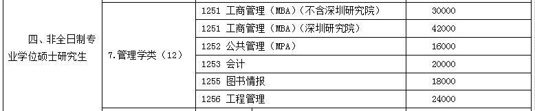 2019年中南大学MBA学费大幅上涨
