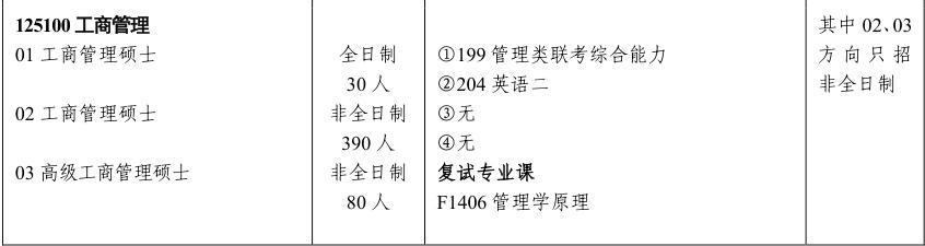 2019年湖南大学MBA招生简章