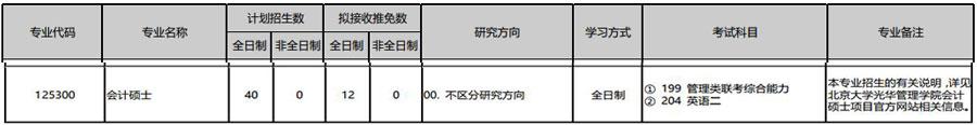 2019年北京大學全日制會計碩士(MPAcc)招生簡章