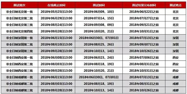 2019年北大光华MBA面试情况分析