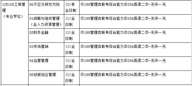 2019年天津工业大学MBA招生简章