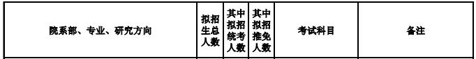 2019年华北电力大学(保定)MEM招生简章