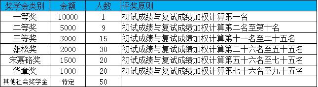 2019年吉林大学商学院MBA招生简章,学费6万元