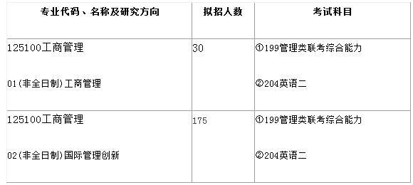 2019年西南财经大学MBA招生简章