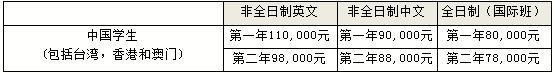 2019年上海外国语大学MBA学费及奖学金