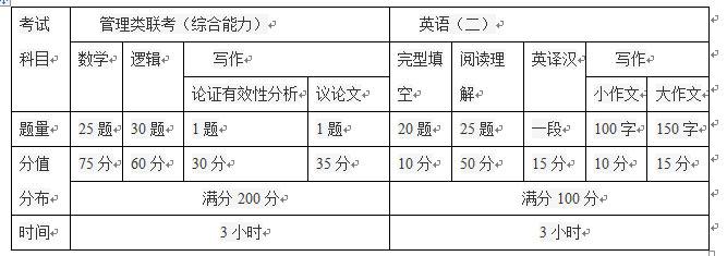 2019年新疆财经大学MBA招生简章