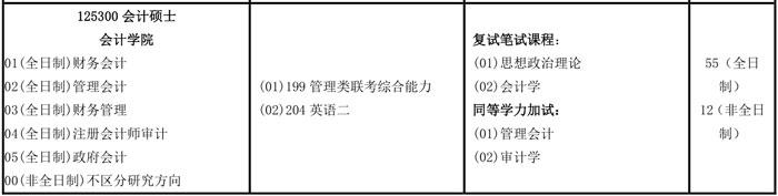 2019年南京審計大學MPAcc招生簡章
