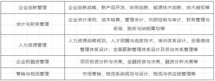 2019年河北师范大学MBA招生简章