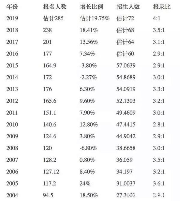2019年考研人数285万,为何持续上涨?