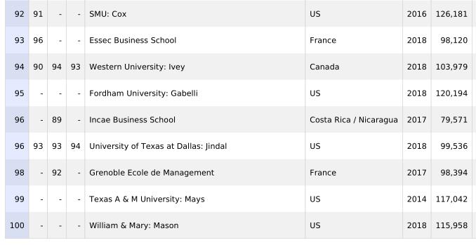 2019年mba排行榜_2019年FT全球MBA排行榜