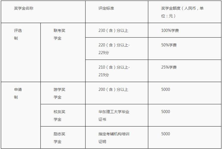 2018年华东理工大学MBA奖学金情况