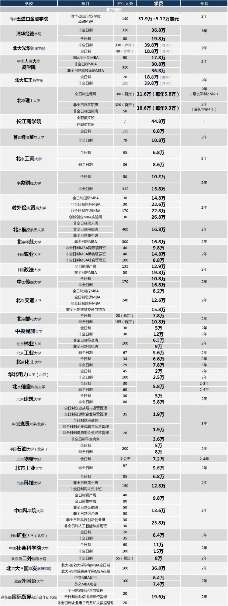 北京37所學費匯總(無水印).png